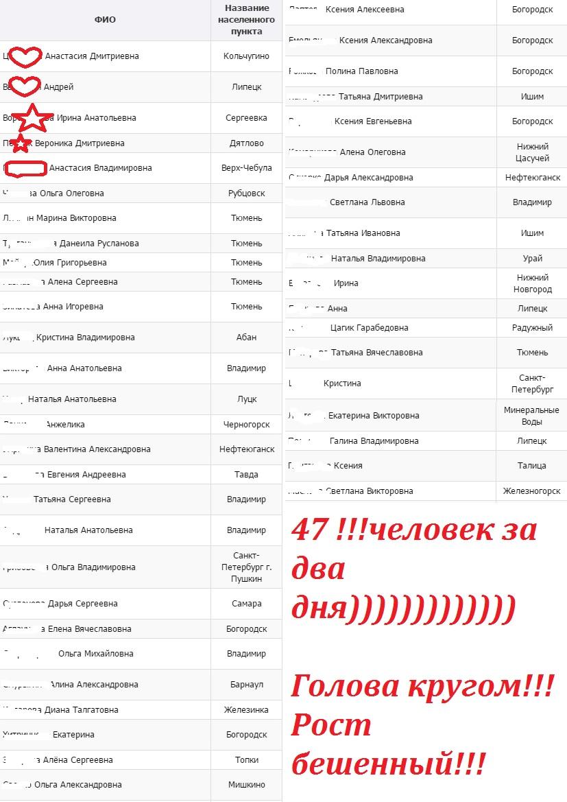 47 человек за 2 дня)))))))))))))0