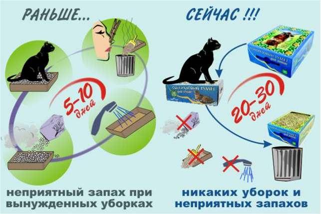 Любимый кот - без хлопот! Одноразовый кошачий туалет. Больше не надо мыть лоток! Хватает надолго!!
