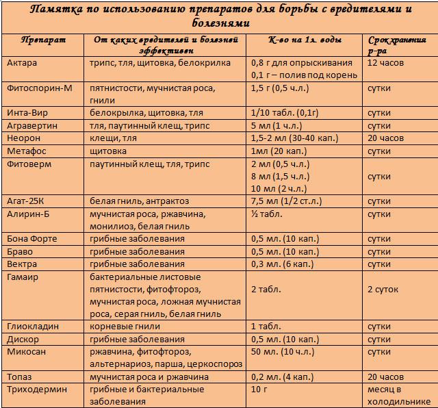 Препараты для борьбы с вредителями и болезнями