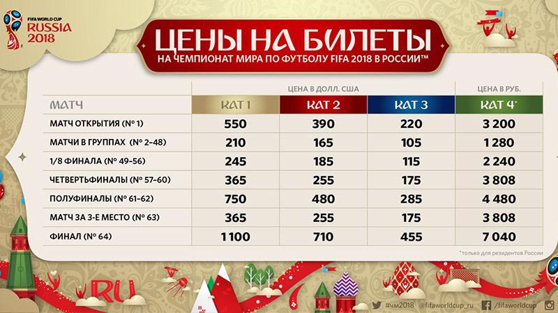 Чемпионат мира по футболу в Нижнем Новгороде, продажа билетов 2018