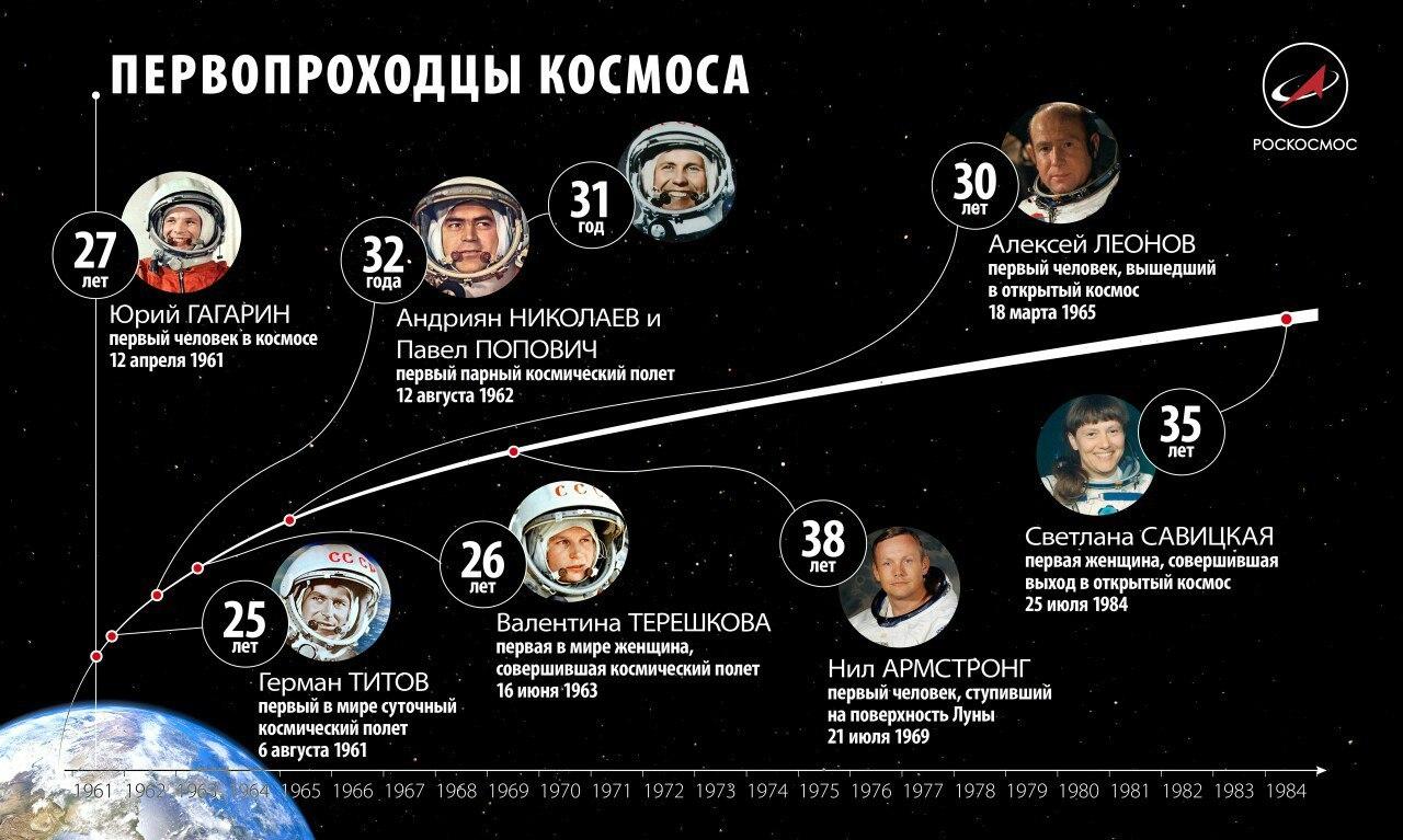 Первопроходцы космоса