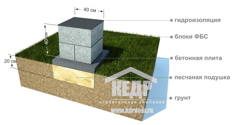 Фундамент для каркасного дома из блоков 20х20х40