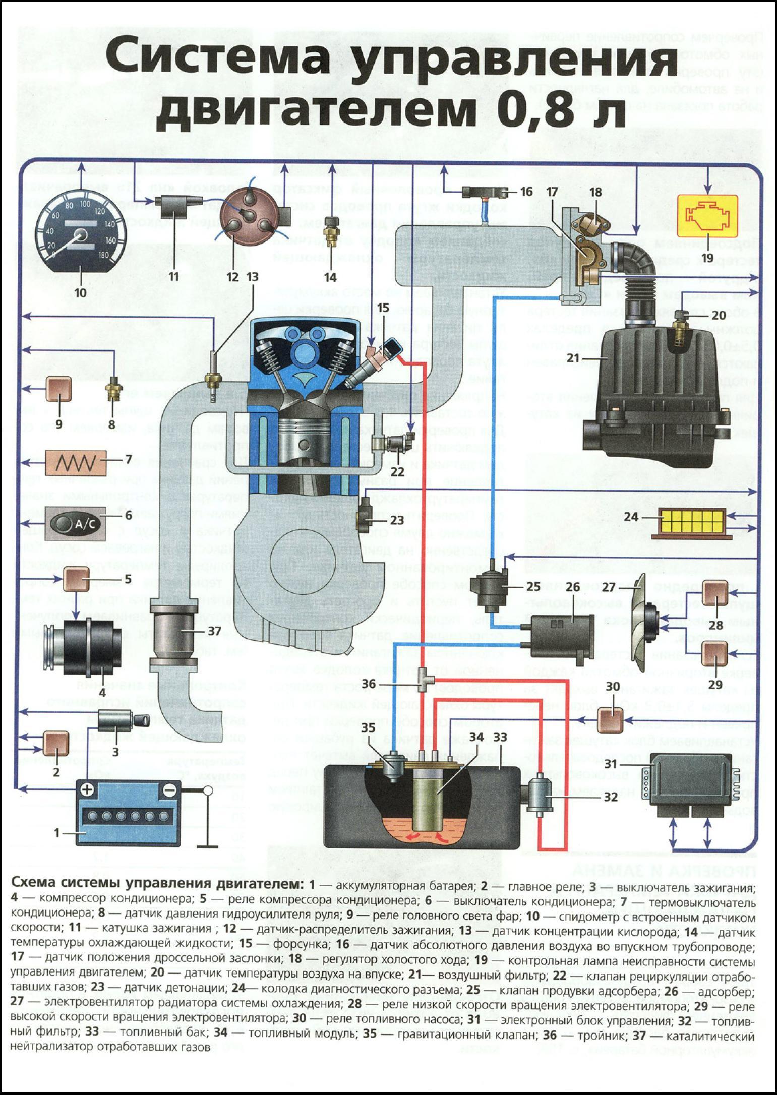 Схема подключения датчик скорости матиз