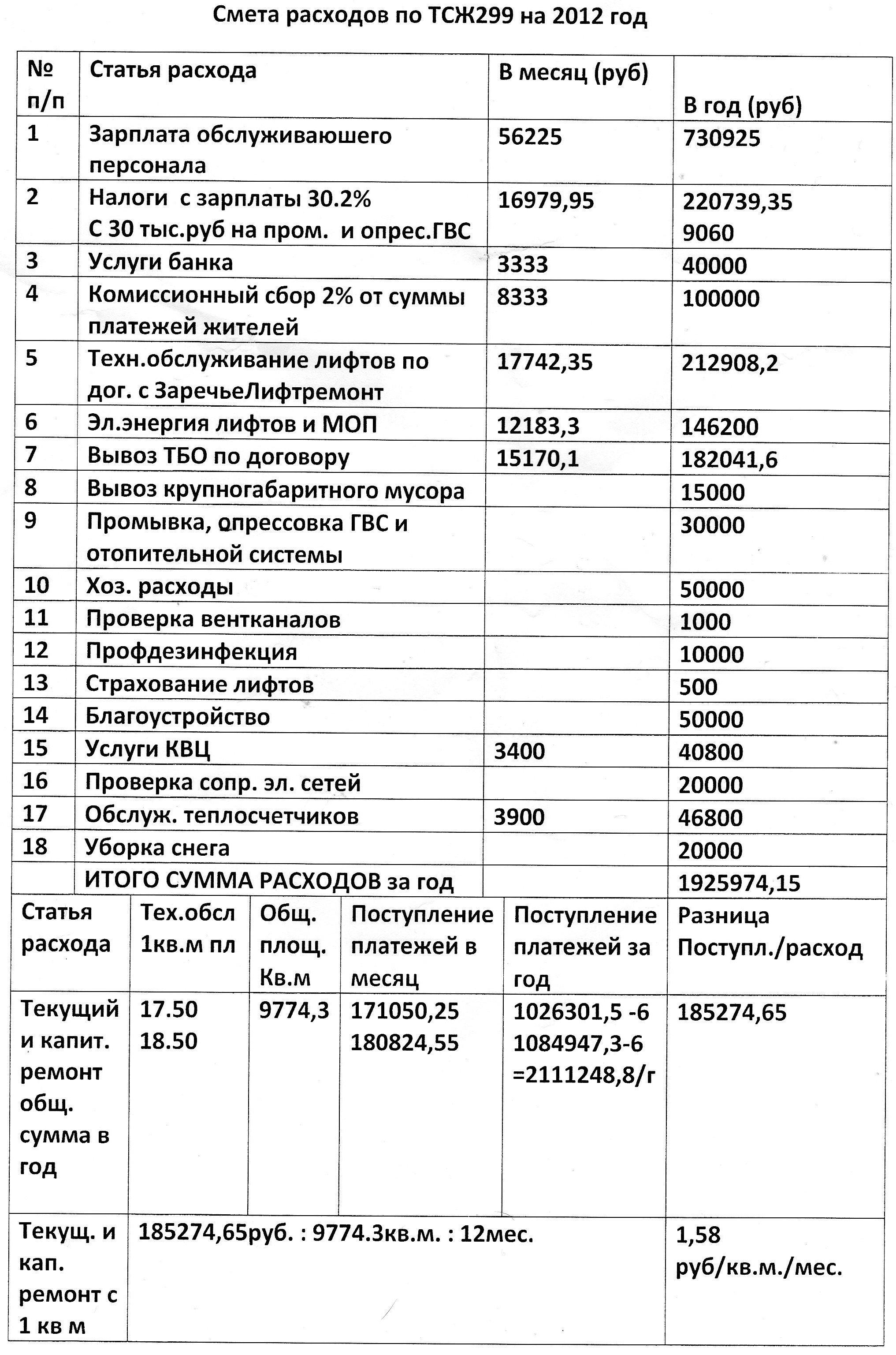 штатное расписание строительной организации образец 2014