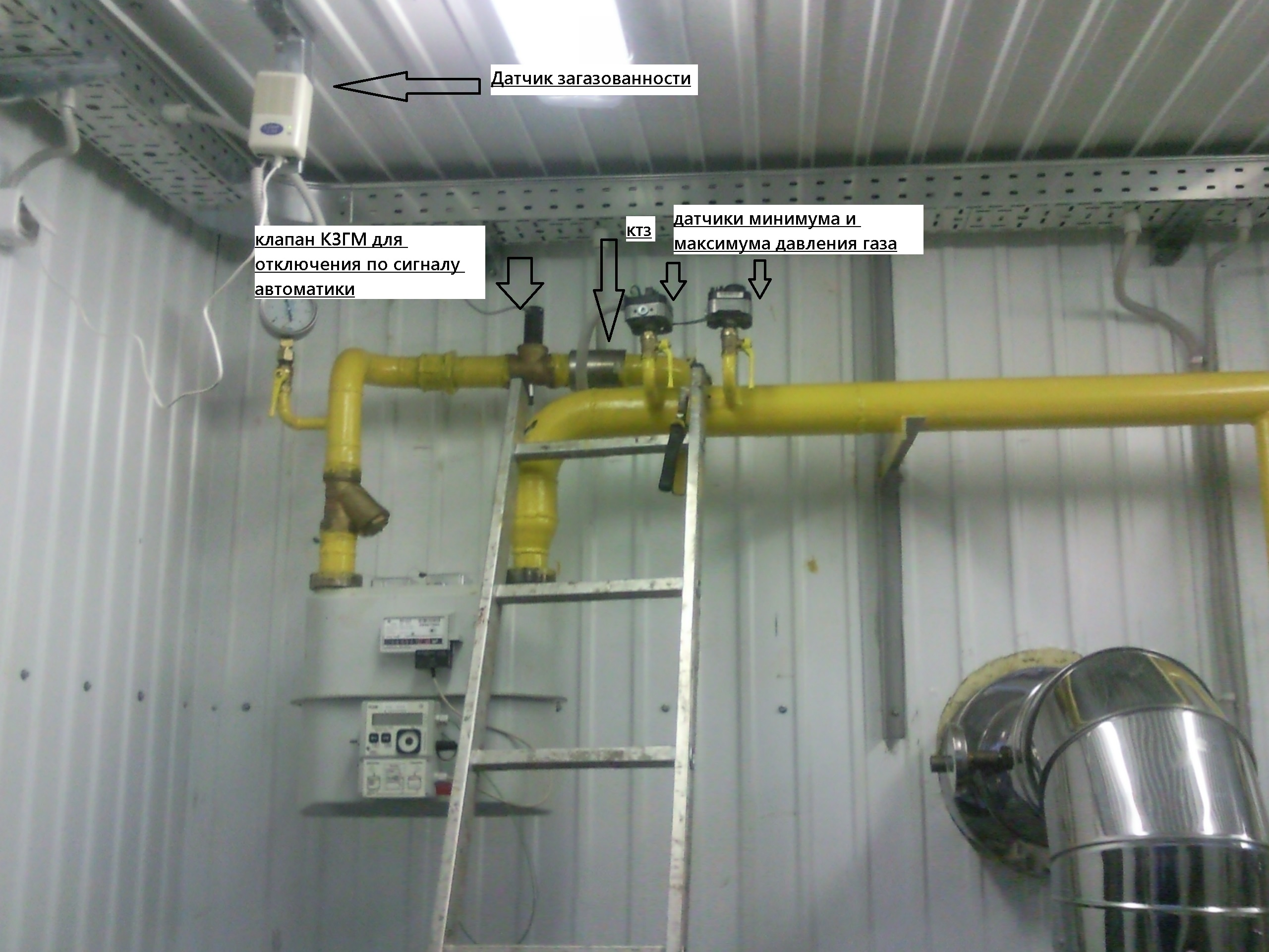 прекращение подачи газа в котельную загазованность