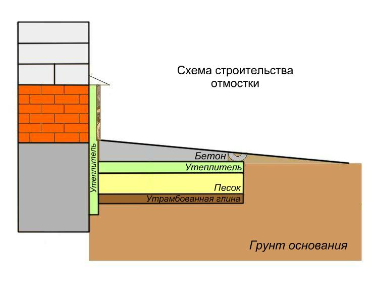 Отмостка бани пошаговая инструкция