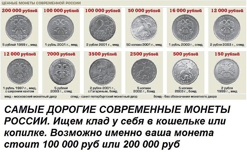 россии какие монеты дорого стоят и какие годы их издания и где их можно обменять вашему