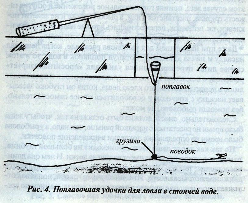 Поплавочная удочка для зимней рыбалки оснастка