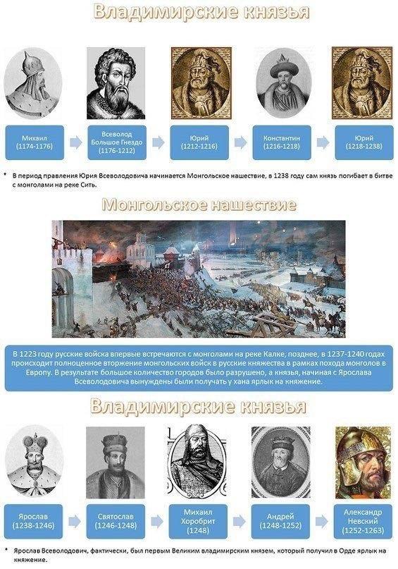 что исторические личности россии от древней руси до наших дней таблица серии исследований произошли